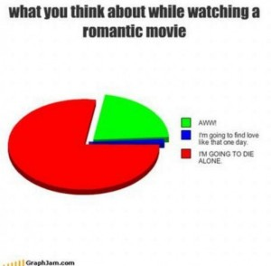 What-You-Think-While-Watching-a-Romantic-Movie-e1298243130955