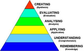 blooms Taxonomy