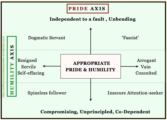 humilityand pride