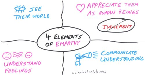 Empathy-Four-Elements.jpg